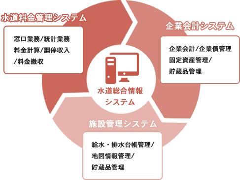 水道総合情報システム提供事例図